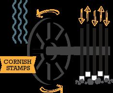 Cornish tin stamping mill